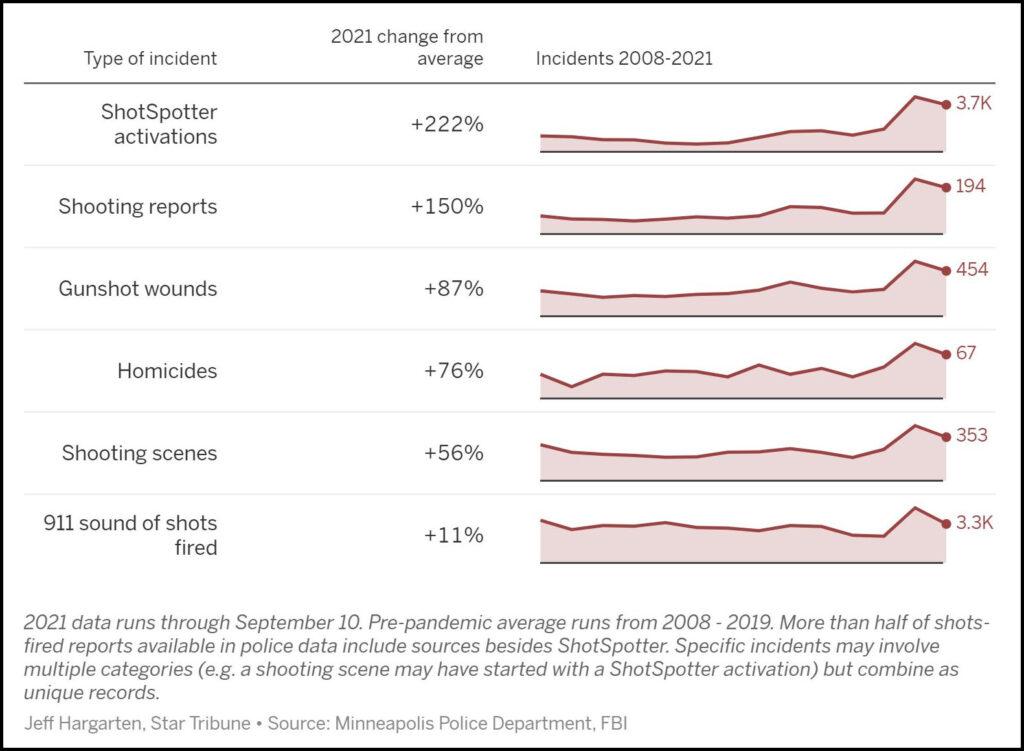 Star Tribune | 2021 as of 10 Sep Gun Violence Comparisons