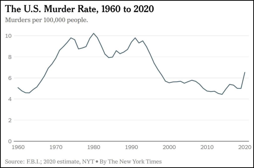 US Murder Rates 1960-2020