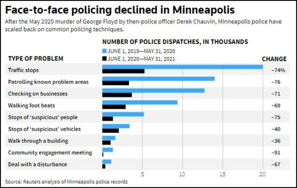 Face-to-Face PolicingDeclined in Minneapolis